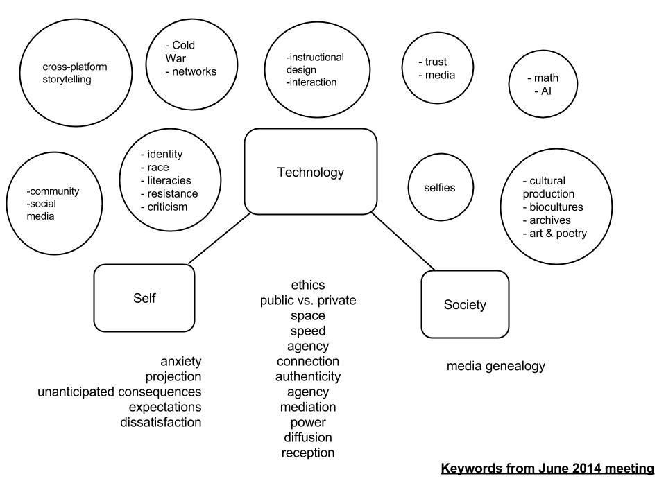 NEH Seminar - keywords from June 2014 meeting